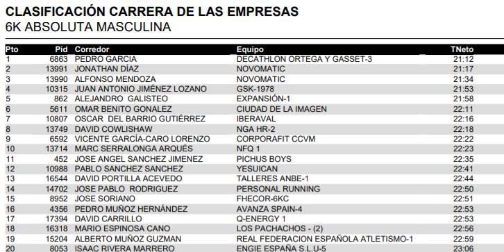 Clasificación individual de los 20 primeros clasificados